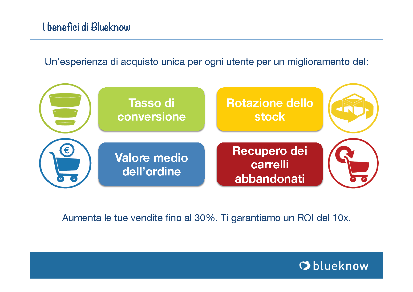 I benefici di Blueknow