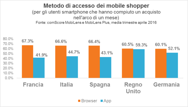 access-method-for-mobile-shoppers-it_reference
